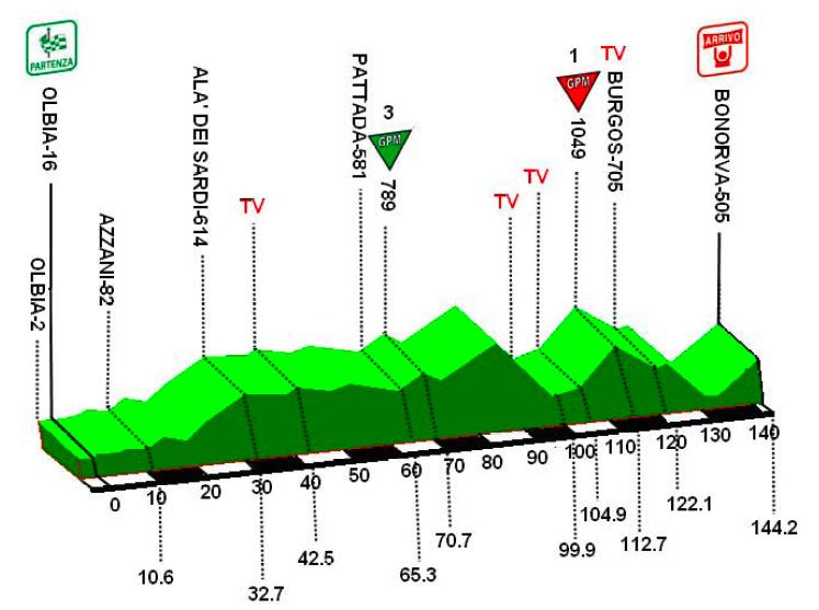 http://www.steephill.tv/2010/giro-di-sardegna/profile-1.png
