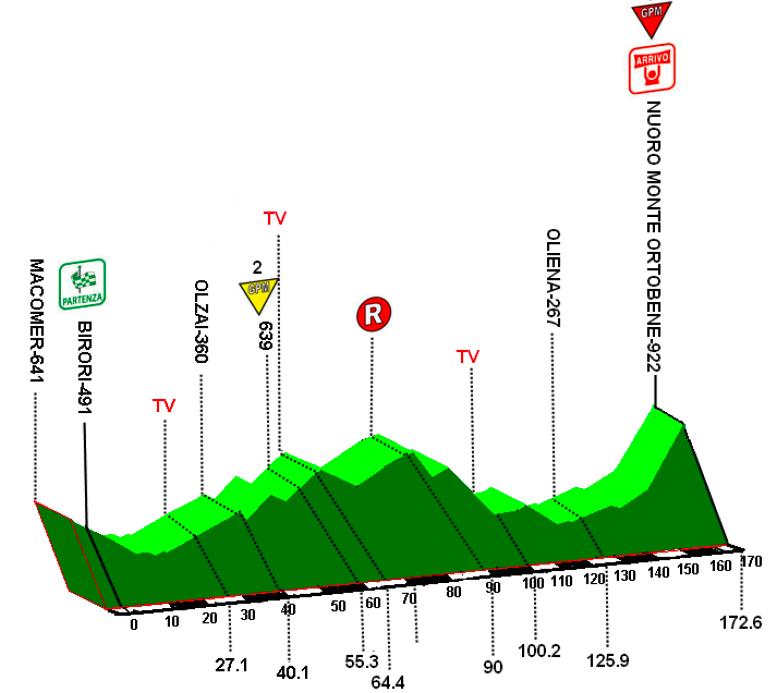 http://www.steephill.tv/2010/giro-di-sardegna/profile-2.png