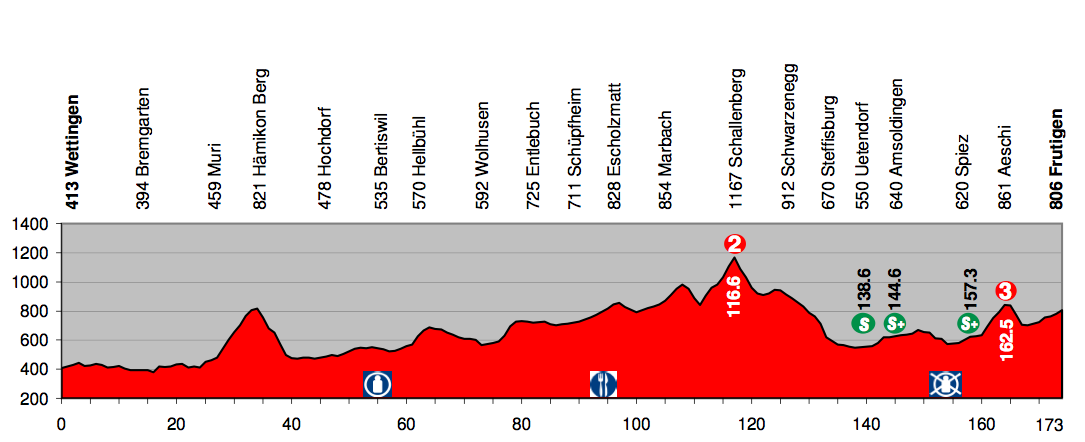 http://www.steephill.tv/2010/tour-de-suisse/profile-5.png