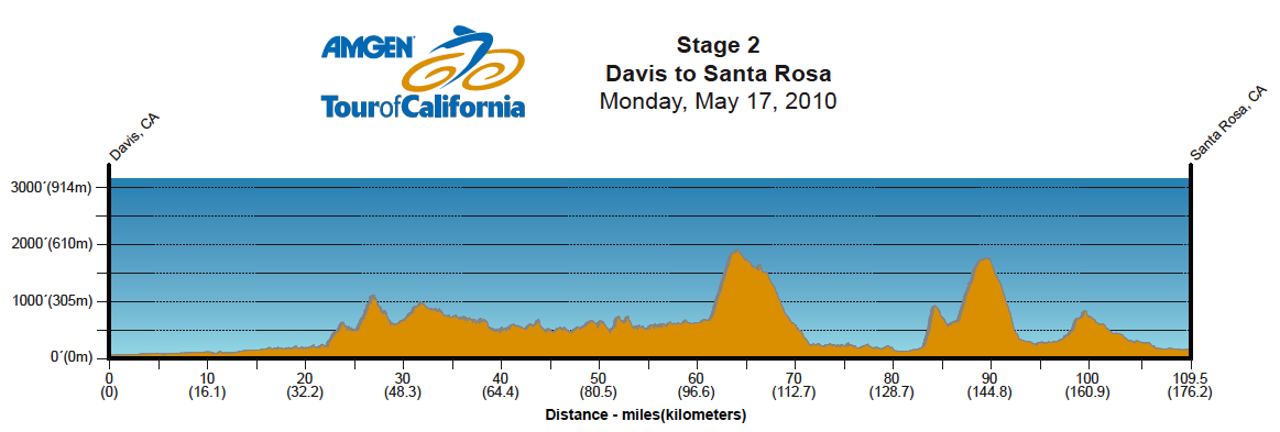 http://www.steephill.tv/2010/tour-of-california/profile-02.png