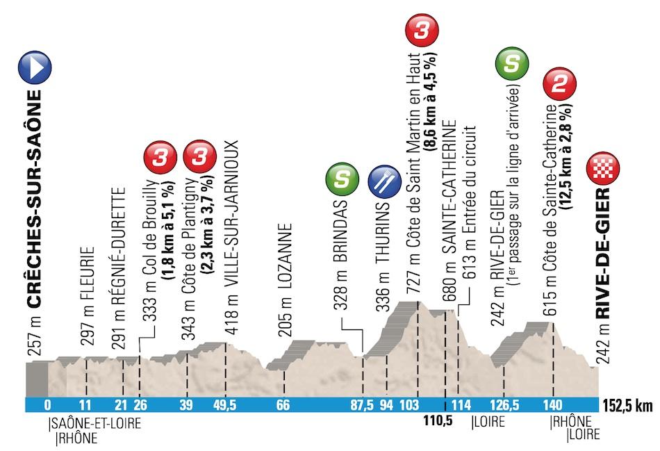Paris-Nice 2014, la carrera hacia el sol Profile-05