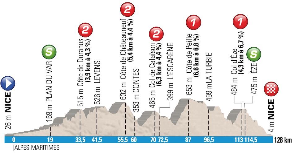 Paris-Nice 2014, la carrera hacia el sol Profile-08