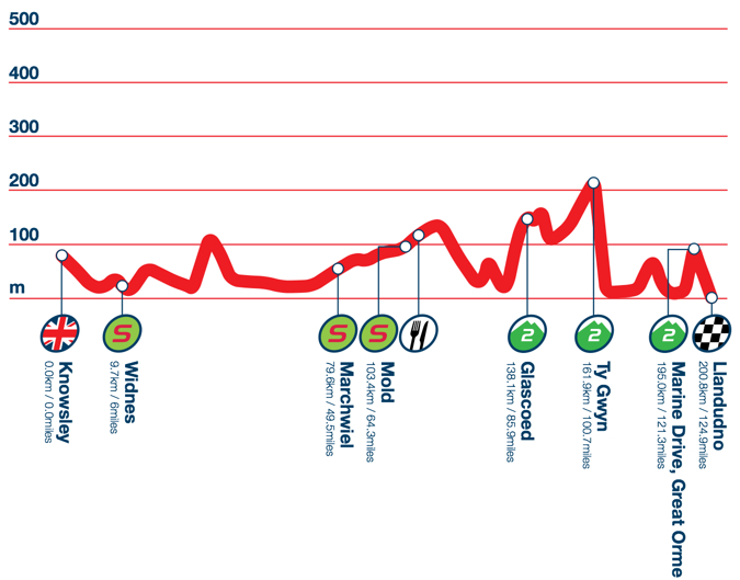 Photo: Stage 2 Profile.