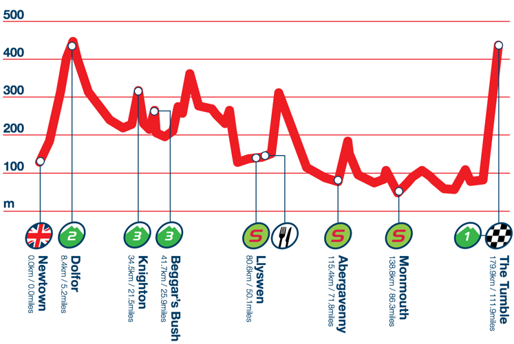Photo: Stage 3 Profile.
