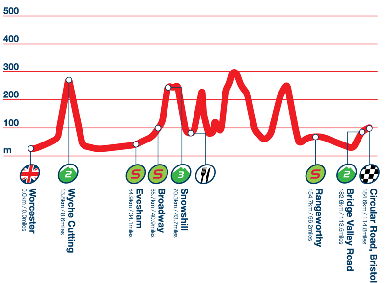 Photo: Stage 4 Profile.