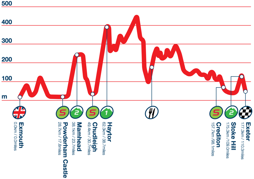 Photo: Stage 5 Profile.