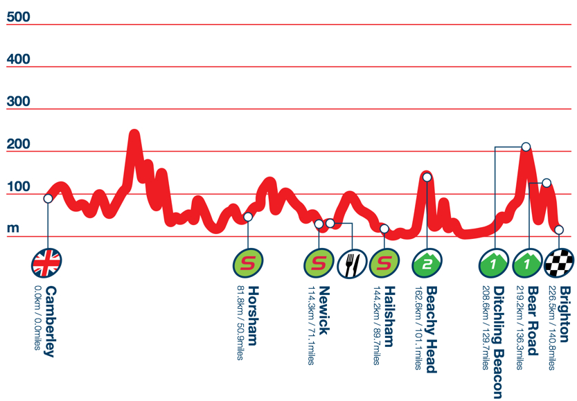 Photo: Stage 7 Profile.