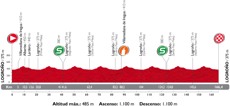 Photo: Stage 12 Profile.