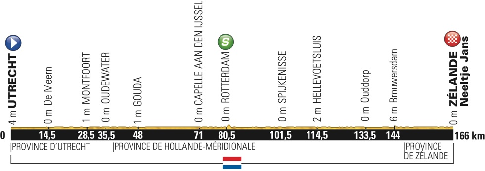 Thumbnail: Stage 2 preview: Utrecht → Z�lande, 166 km (flat) .