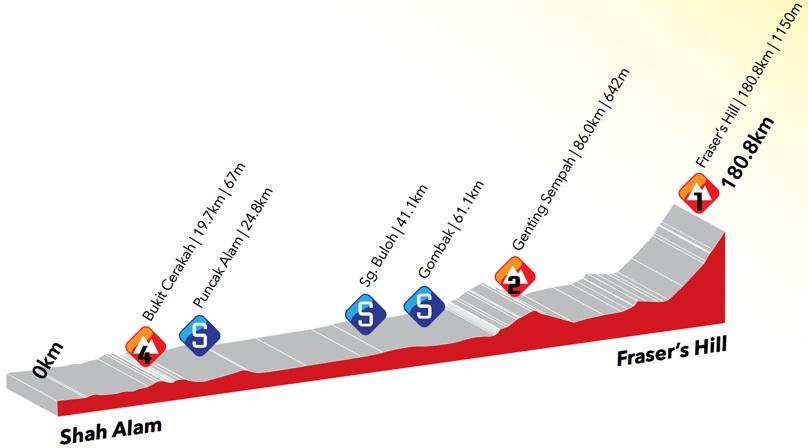 Photo: Stage 7 Profile.