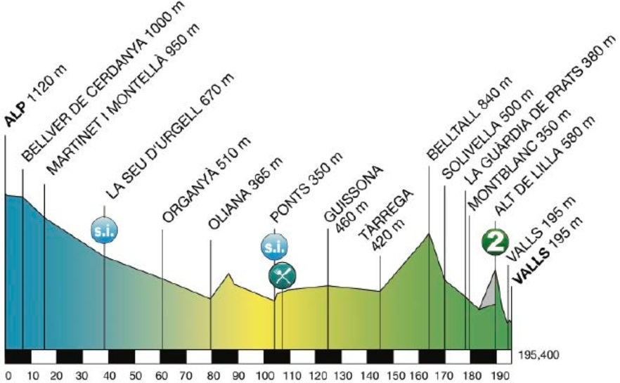 Photo: 2015 Volta a Catalunya Stage 5 Profile.