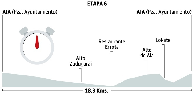 Photo: Stage 6 Profile.