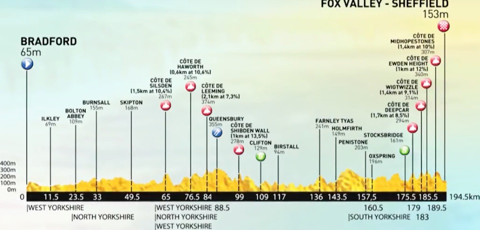 Thumbnail Credit (cyclingfans.com): The 2017 Tour de Yorkshire is being held April 28-30.