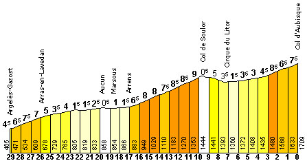 Col de l'Aubisque (Beost) - 2019 All You Need to Know ...